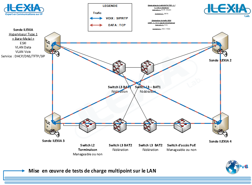 tests-de-charge-multipoint